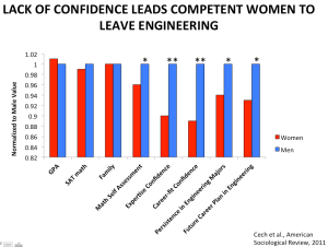 Confidence in Women Engineers